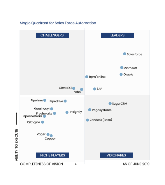 chart-Magic Quadrant for SF Automation