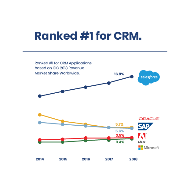 chart-ranked-CRM
