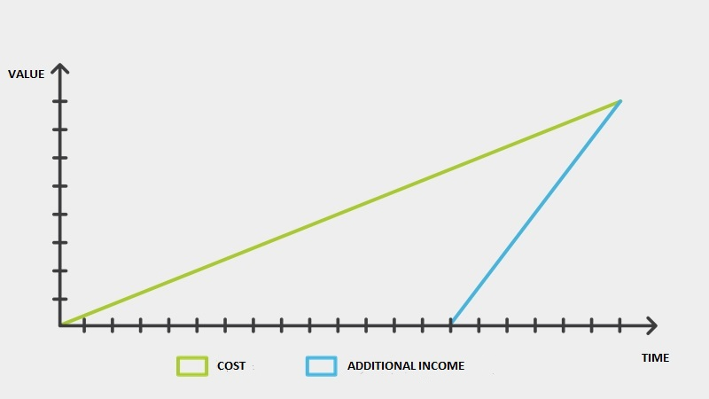 cost and income
